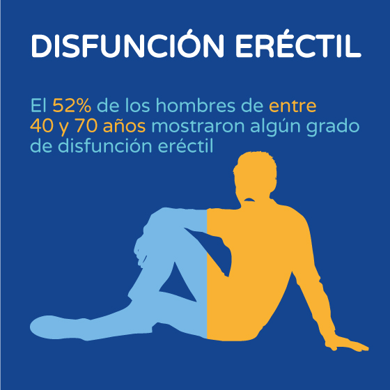 Disfunción eréctil gráfico Boston Medical Group España