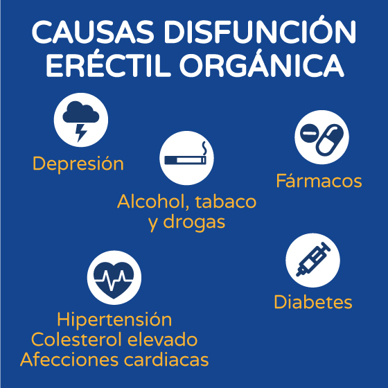 Causas disfunción eréctil orgánica gráfico Boston Medical Group España