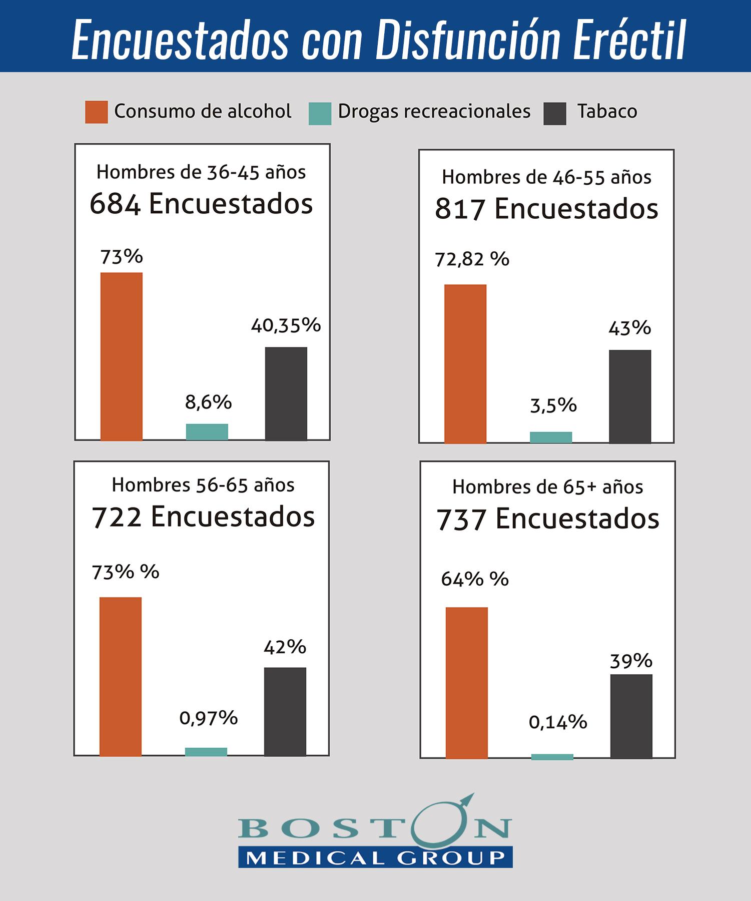 Disfuncion erectil y el consumo de alcohol. Porcentajes Boston Medical Group España