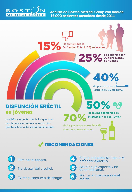 infografia sobre la disfuncion erectil en jovenes